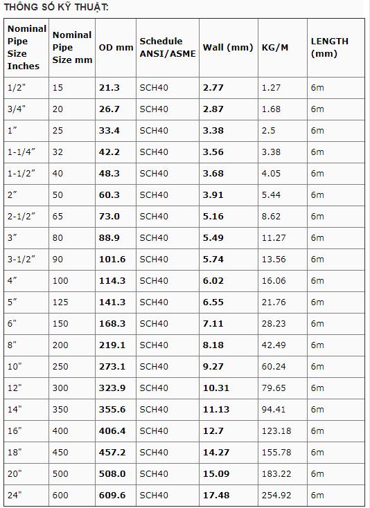 Quy cách, độ dày tiêu chuẩn ASTM A53/106 – SCH40
