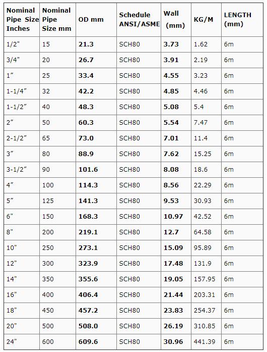 Quy cách, độ dày tiêu chuẩn ASTM A53/106 – SCH80